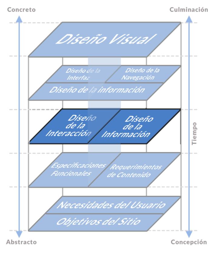 Esquema desde el Diseño visual a las necesidades del usuario y objetivos del sitio. Tiene destacada las etapas de Diseño de Interacción y Diseño de la Información.