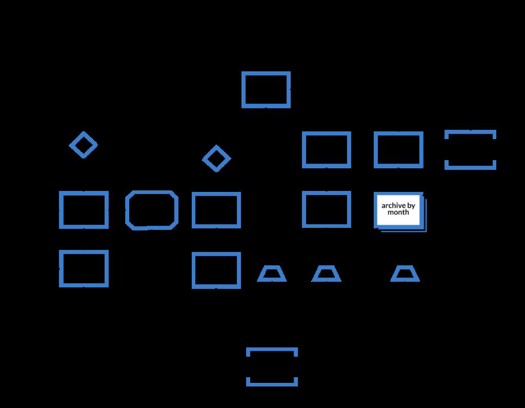 Diagrama de flujos.