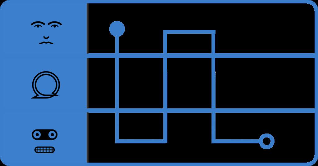 Una partitura de interacción usada en un diseño de interaccción.