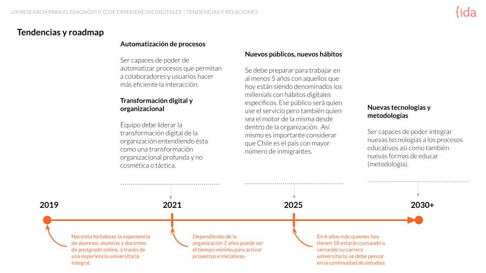 Tendencias y roadmap de los siguientes años en Research.