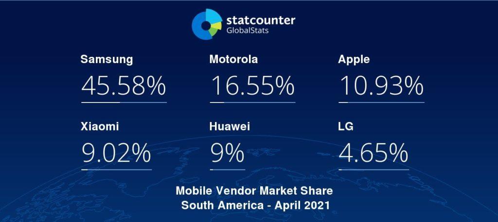 Dispositivos móviles vendidos en Latinoamérica durante abril del 2021.