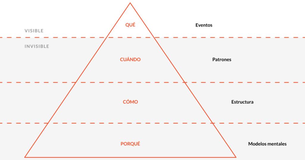 Modelo de iceberg para entender el System Thinking.