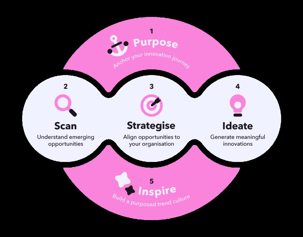 Metolodogía Purpose-Driven Innovation de Trendwatching.com