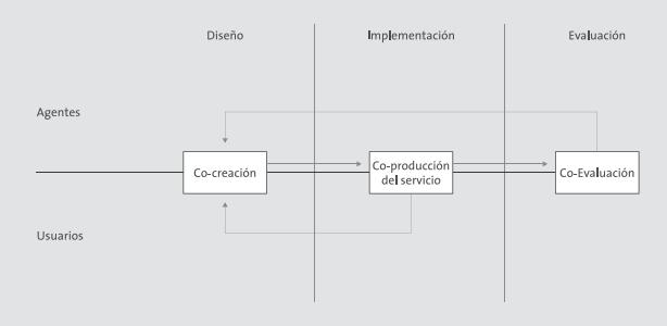 Modelo de co-producción