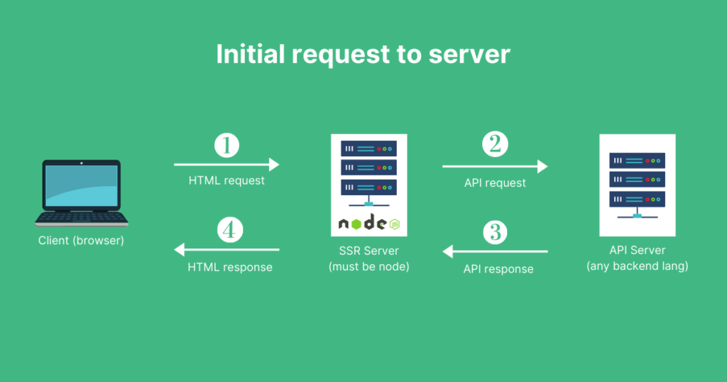Esquema de los requerimientos de un navegador hasta un servidor y su respectiva respuesta.
