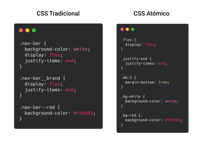 Diferencia entre CCS Tradicional y CSS Atómico.