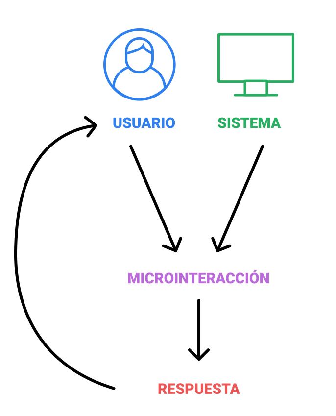 Esquema que refleja el funcionamiento de una microinteracción.