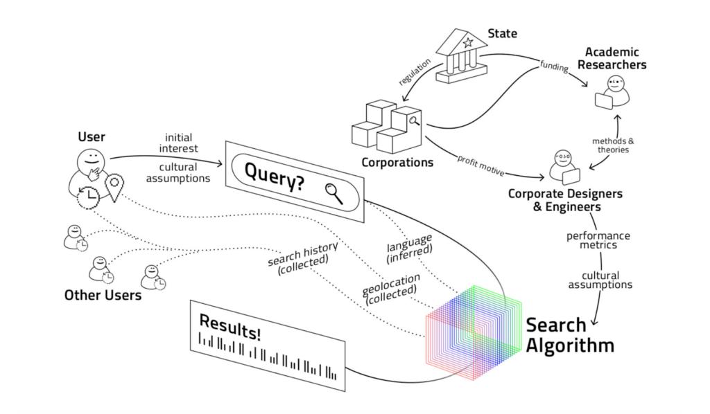 Funcionamiento en detalle de Search Atlas