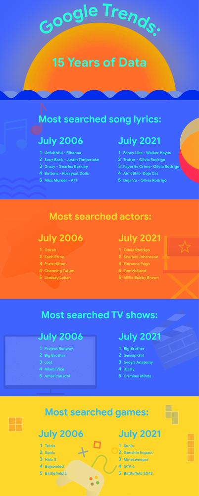 Cambios en las búsquedas a través de Google Trends.