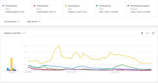 Google Trends y pandemia.