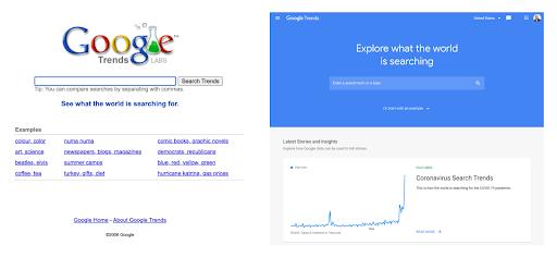 Evolución de Google Trends.