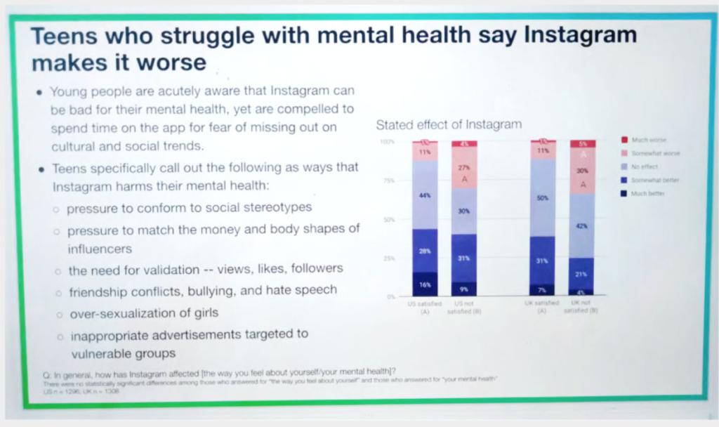 Diapositiva con información de cómo Instagram afecta la salud mental de las adolescentes