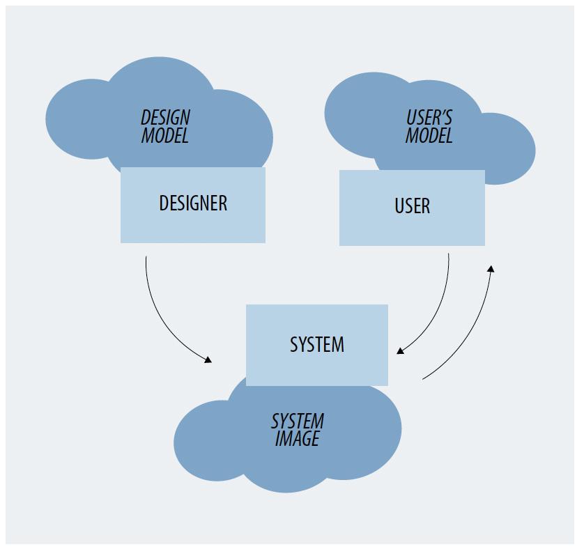 Modelo mental según diseñador y usuario.