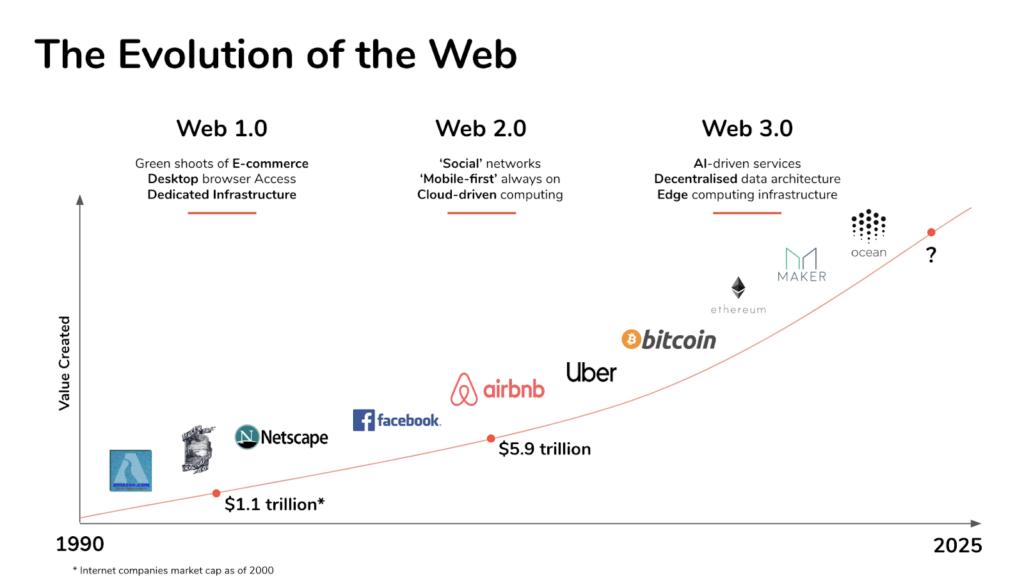 Evolución de la Web